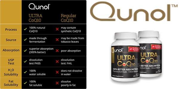 COQ10 Supplement Benefits
